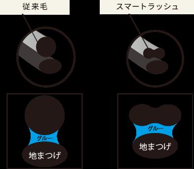 地まつげに対してエクステを上付けすることにより、エクステ 中央部の窪み部分と地まつげの接着面積を多く確保!